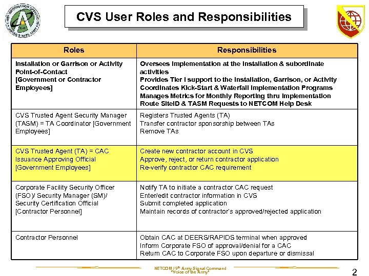 CVS User Roles and Responsibilities Roles Responsibilities Installation or Garrison or Activity Point-of-Contact [Government