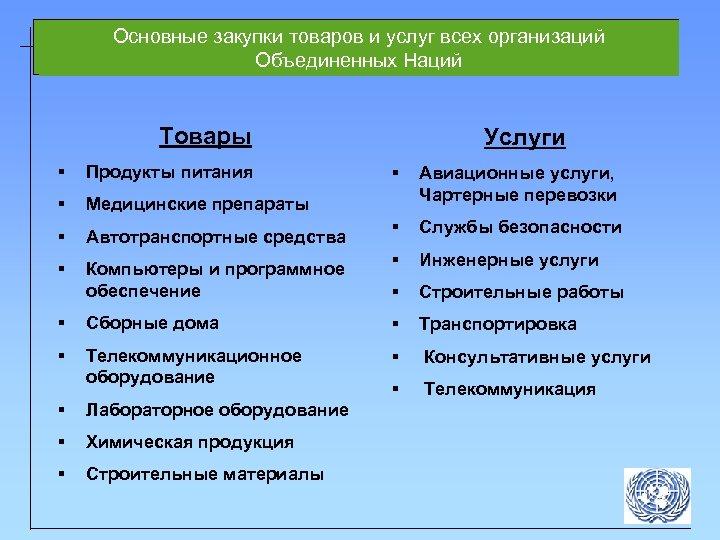 Основные закупки товаров и услуг всех организаций Объединенных Наций Товары § Продукты питания §