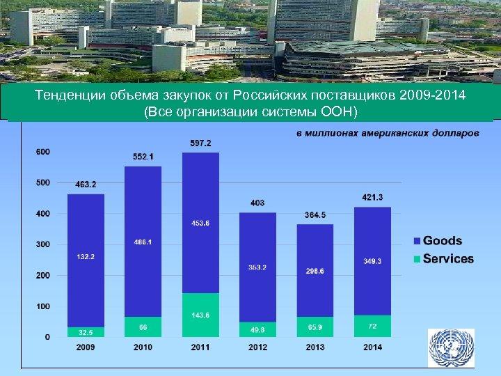 Тенденции объема закупок от Российских поставщиков 2009 -2014 (Все организации системы ООН)