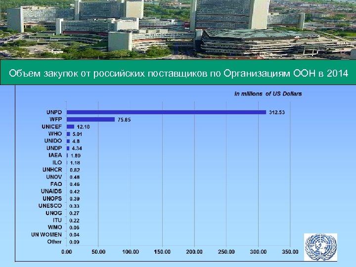 Объем закупок от российских поставщиков по Организациям ООН в 2014