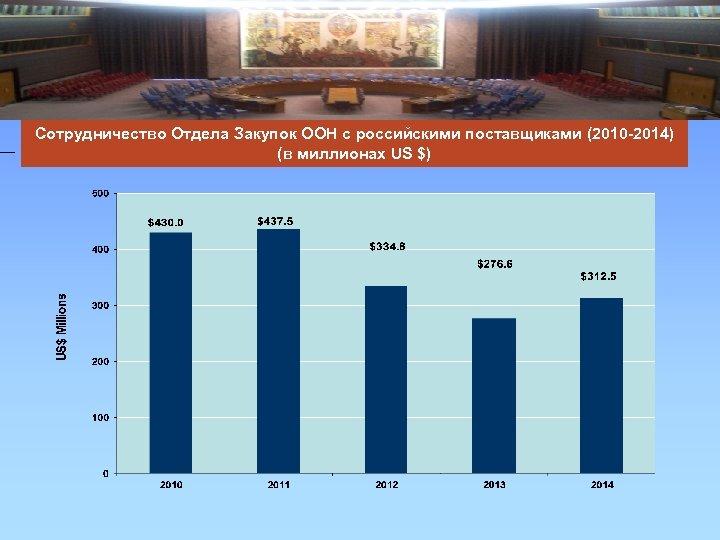 Сотрудничество Отдела Закупок ООН с российскими поставщиками (2010 -2014) (в миллионах US $)