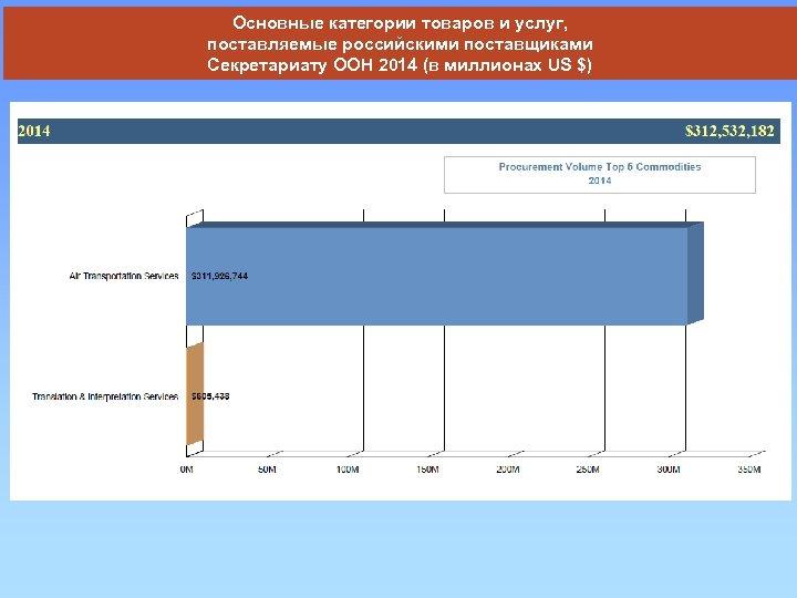 Основные категории товаров и услуг, поставляемые российскими поставщиками Секретариату ООН 2014 (в миллионах US