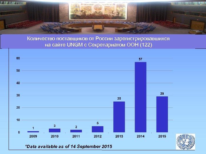 Количество поставщиков от России зарегистрировавшихся на сайте UNGM с Секретариатом ООН (122) *Data available