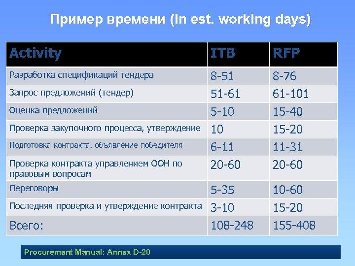Пример времени (in est. working days) Activity ITB RFP Разработка спецификаций тендера 8 -51