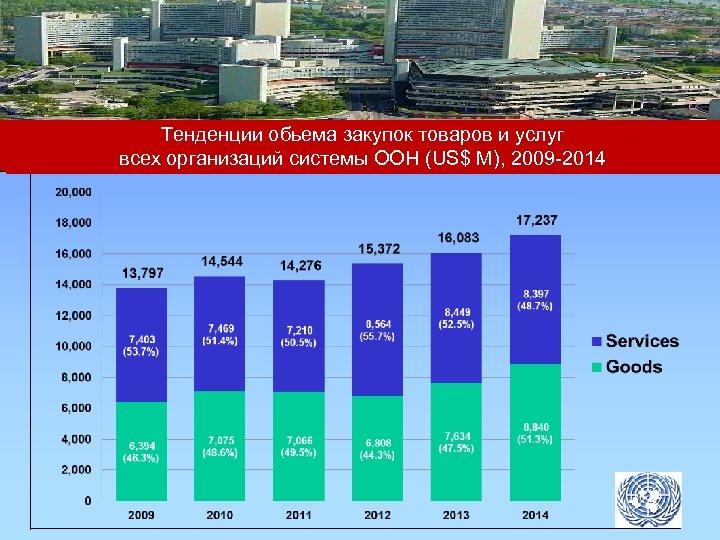 Тенденции обьема закупок товаров и услуг всех организаций системы ООН (US$ M), 2009 -2014