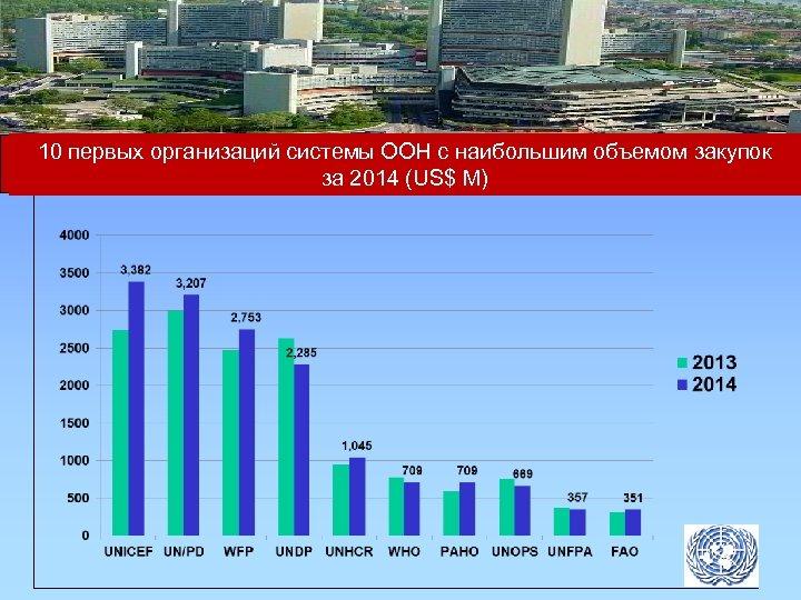 10 первых организаций системы ООН с наибольшим объемом закупок за 2014 (US$ M)