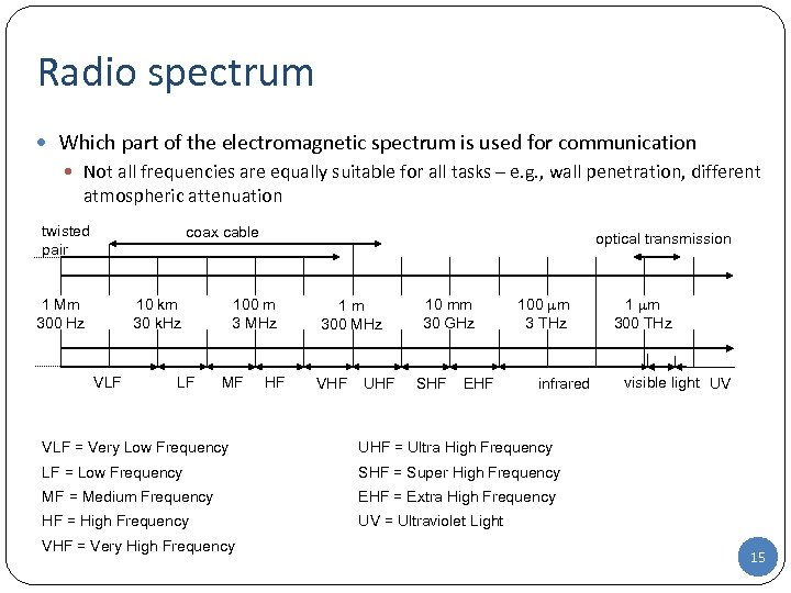 Radio spectrum Which part of the electromagnetic spectrum is used for communication Not all