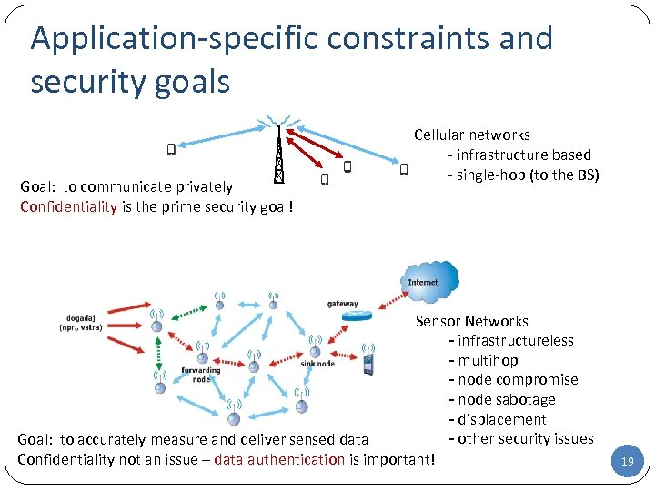 Application-specific constraints and security goals Goal: to communicate privately Confidentiality is the prime security