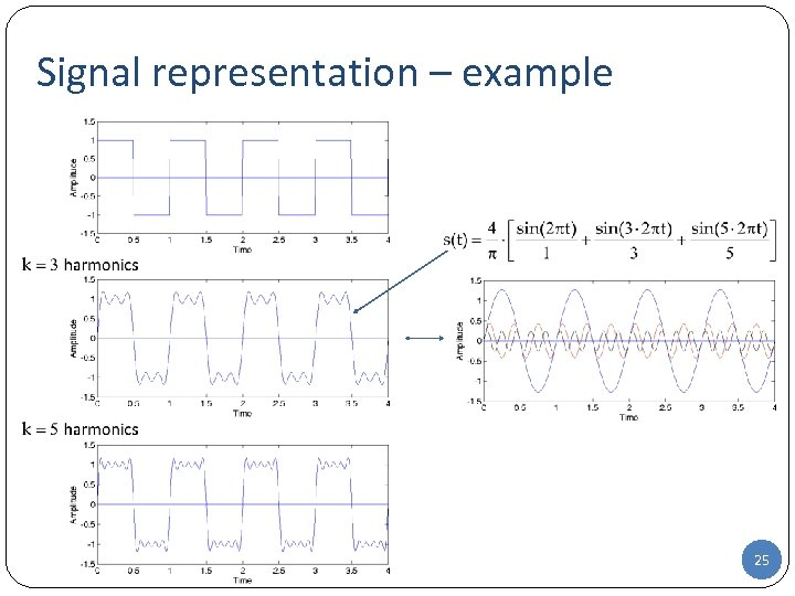 Signal representation – example 25