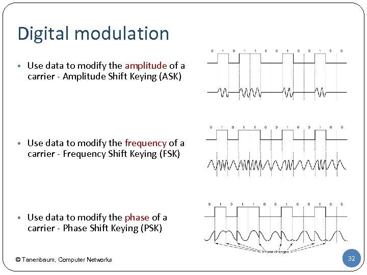 Digital modulation • Use data to modify the amplitude of a carrier - Amplitude