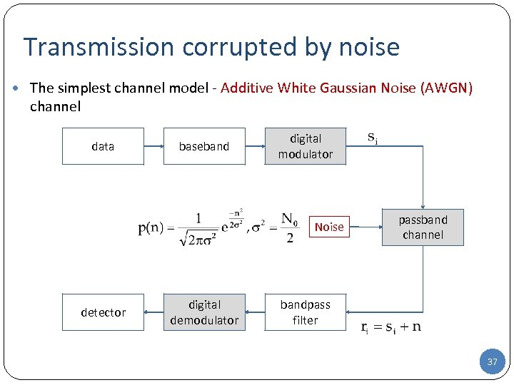 Transmission corrupted by noise The simplest channel model - Additive White Gaussian Noise (AWGN)