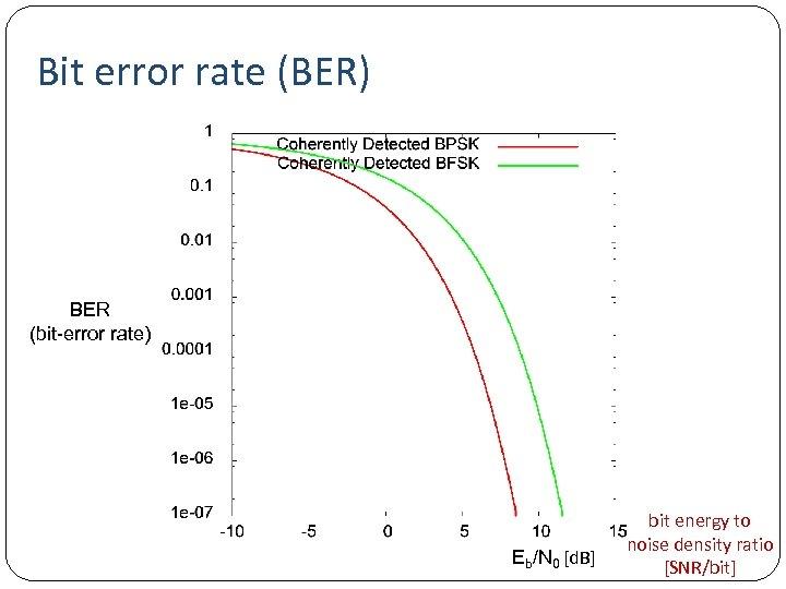 Bit error rate (BER) BER (bit-error rate) Eb/N 0 [d. B] bit energy to