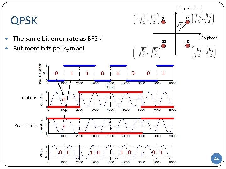 Q (quadrature) QPSK 01 00 • The same bit error rate as BPSK 11