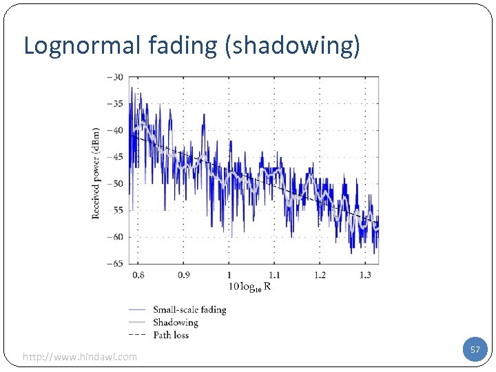 Lognormal fading (shadowing) http: //www. hindawi. com 57