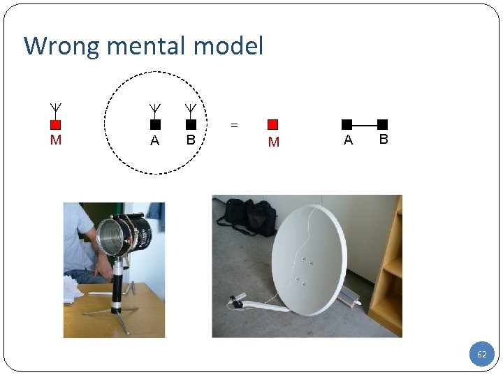 Wrong mental model M A B = M A B 62 62