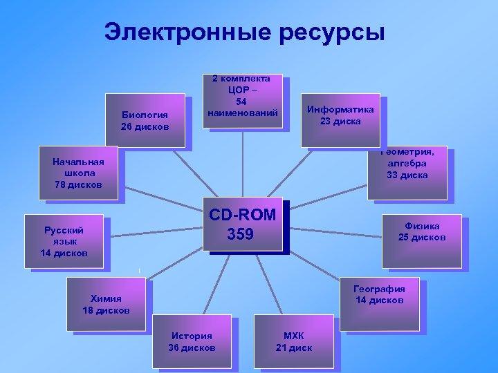 Электронные ресурсы Биология 26 дисков 2 комплекта ЦОР – 54 наименований Информатика 23 диска