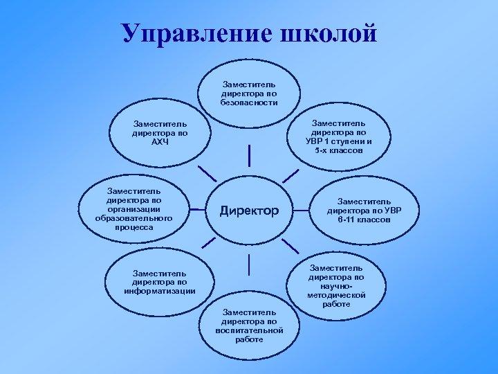 Управление школой Заместитель директора по безопасности Заместитель директора по УВР 1 ступени и 5