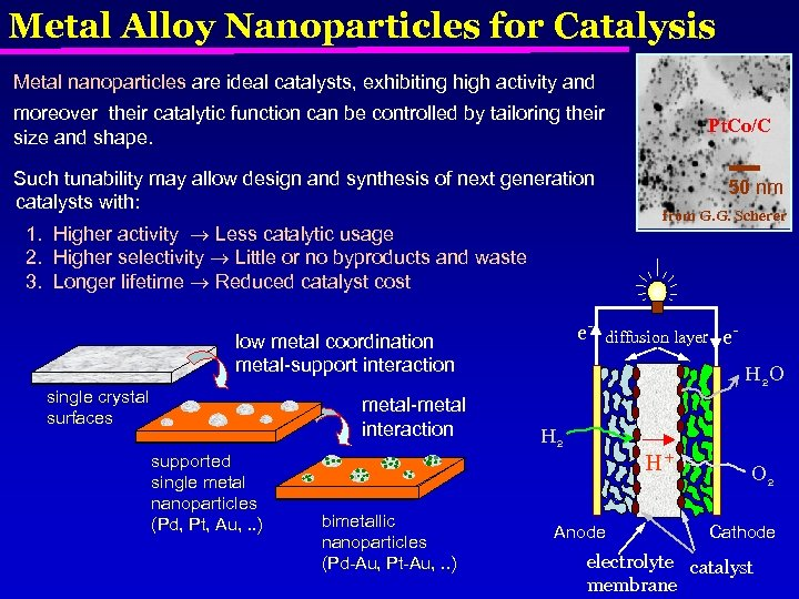 Metal Alloy Nanoparticles for Catalysis Metal nanoparticles are ideal catalysts, exhibiting high activity and