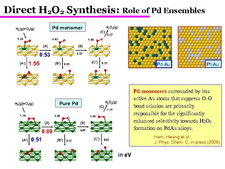 Direct H 2 O 2 Synthesis: Role of Pd Ensembles Pd monomer 0. 53
