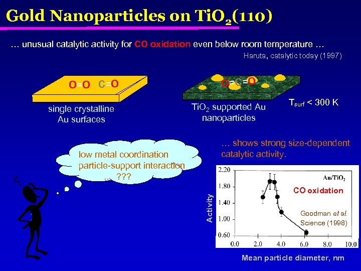 Gold Nanoparticles on Ti. O 2(110) … unusual catalytic activity for CO oxidation even