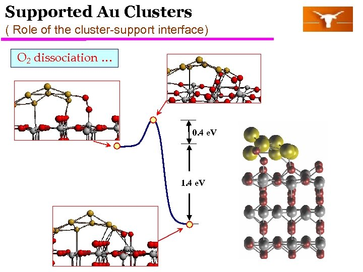 Supported Au Clusters ( Role of the cluster-support interface) O 2 dissociation … 0.