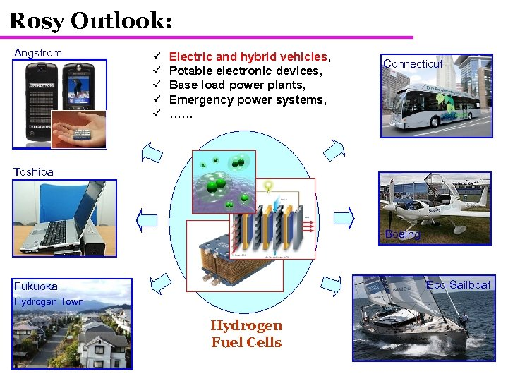 Rosy Outlook: Angstrom ü ü ü Electric and hybrid vehicles, Potable electronic devices, Base