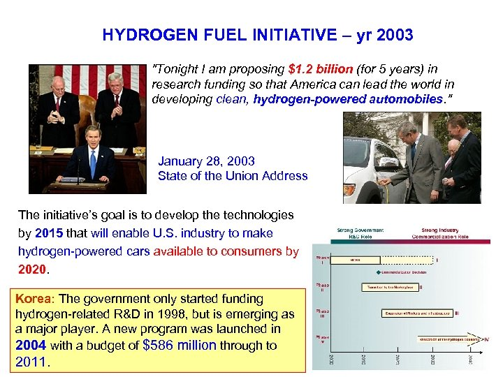 HYDROGEN FUEL INITIATIVE – yr 2003