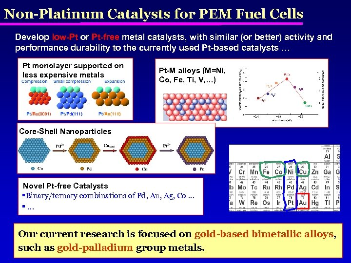 Non-Platinum Catalysts for PEM Fuel Cells Develop low-Pt or Pt-free metal catalysts, with similar