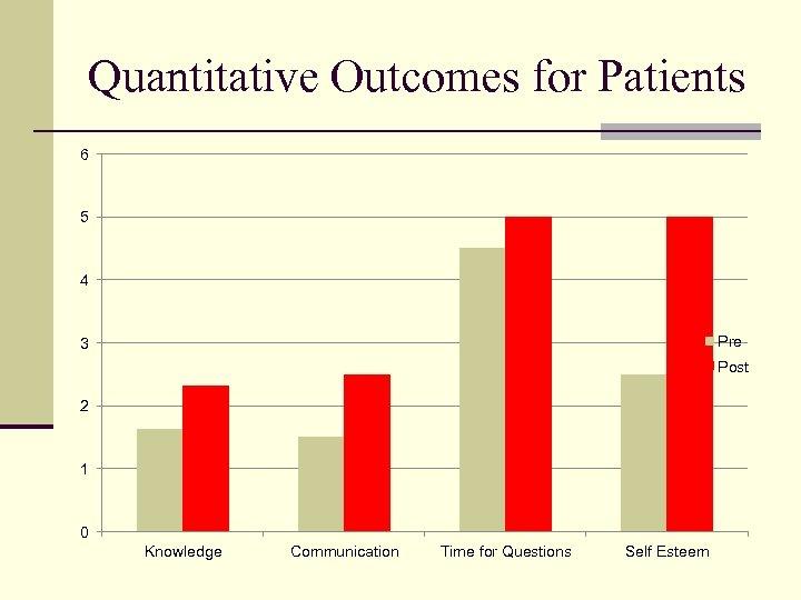 Quantitative Outcomes for Patients 6 5 4 Pre 3 Post 2 1 0 Knowledge