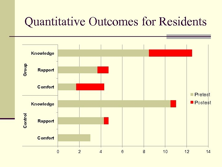 Quantitative Outcomes for Residents Group Knowledge Rapport Comfort Pretest Postest Control Knowledge Rapport Comfort