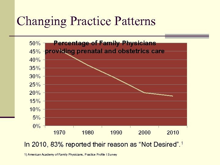 Changing Practice Patterns Percentage of Family Physicians 45% providing prenatal and obstetrics care 50%