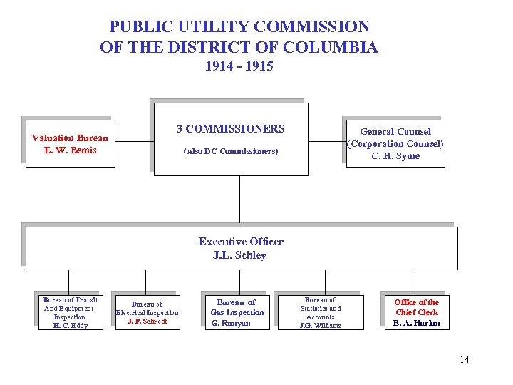 PUBLIC UTILITY COMMISSION OF THE DISTRICT OF COLUMBIA 1914 - 1915 Valuation Bureau E.