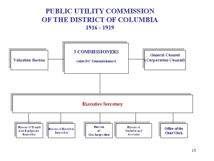 PUBLIC UTILITY COMMISSION OF THE DISTRICT OF COLUMBIA 1916 - 1919 3 COMMISSIONERS Valuation