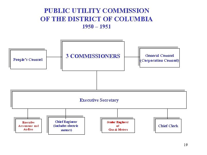 PUBLIC UTILITY COMMISSION OF THE DISTRICT OF COLUMBIA 1950 – 1951 People's Counsel 3