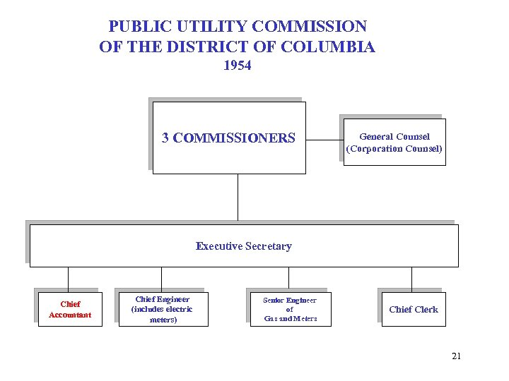 PUBLIC UTILITY COMMISSION OF THE DISTRICT OF COLUMBIA 1954 3 COMMISSIONERS General Counsel (Corporation