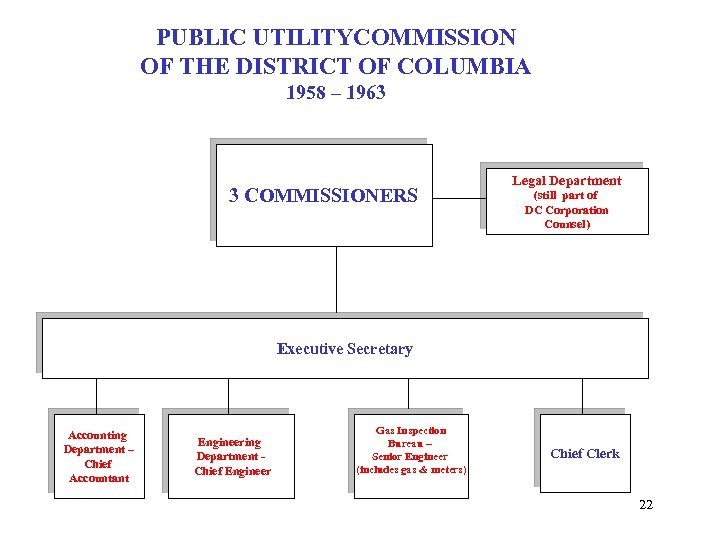 PUBLIC UTILITYCOMMISSION OF THE DISTRICT OF COLUMBIA 1958 – 1963 3 COMMISSIONERS Legal Department