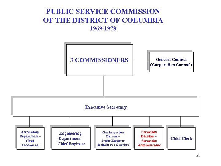 PUBLIC SERVICE COMMISSION OF THE DISTRICT OF COLUMBIA 1969 -1978 3 COMMISSIONERS General Counsel