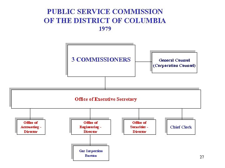 PUBLIC SERVICE COMMISSION OF THE DISTRICT OF COLUMBIA 1979 3 COMMISSIONERS General Counsel (Corporation