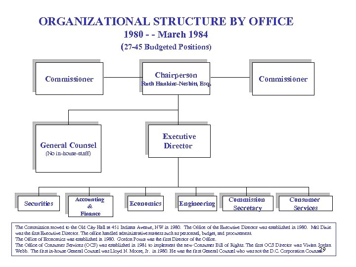 ORGANIZATIONAL STRUCTURE BY OFFICE 1980 - - March 1984 (27 -45 Budgeted Positions) Commissioner