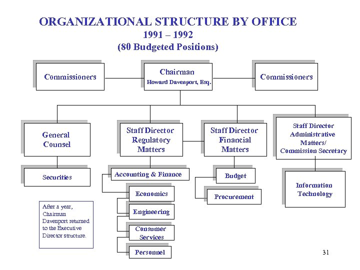 ORGANIZATIONAL STRUCTURE BY OFFICE 1991 – 1992 (80 Budgeted Positions) Commissioners Chairman Commissioners Howard