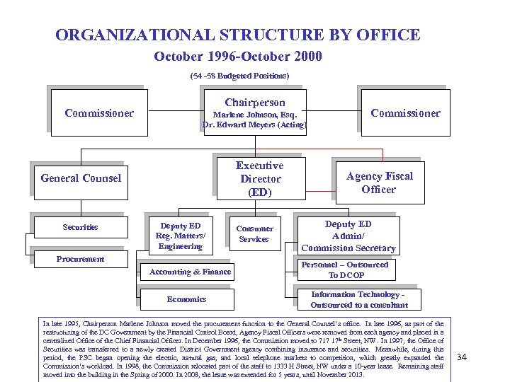 ORGANIZATIONAL STRUCTURE BY OFFICE October 1996 -October 2000 (54 -58 Budgeted Positions) Commissioner Chairperson