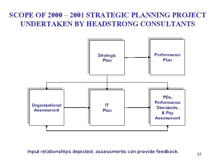 SCOPE OF 2000 – 2001 STRATEGIC PLANNING PROJECT UNDERTAKEN BY HEADSTRONG CONSULTANTS Strategic Plan