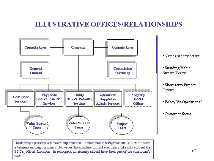 ILLUSTRATIVE OFFICES/RELATIONSHIPS Commissioner Chairman General Counsel Utilities Service Provider Commissioner Services Commission Secretary §Names