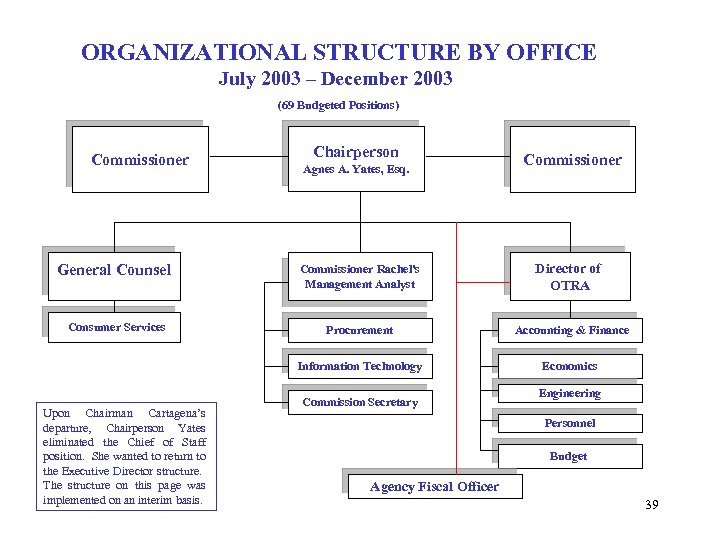ORGANIZATIONAL STRUCTURE BY OFFICE July 2003 – December 2003 (69 Budgeted Positions) Commissioner Chairperson