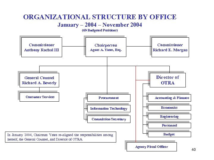 ORGANIZATIONAL STRUCTURE BY OFFICE January – 2004 – November 2004 (69 Budgeted Positions) Commissioner