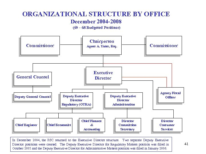 ORGANIZATIONAL STRUCTURE BY OFFICE December 2004 -2008 (69 - 68 Budgeted Positions) Chairperson Commissioner