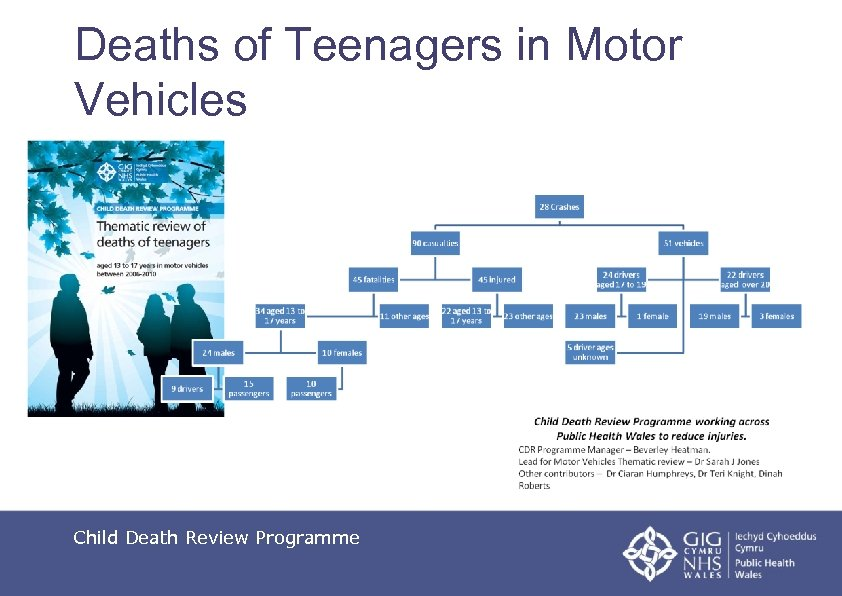 Deaths of Teenagers in Motor Vehicles Child Death Review Programme