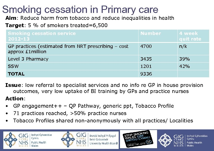 Smoking cessation in Primary care Aim: Reduce harm from tobacco and reduce inequalities in