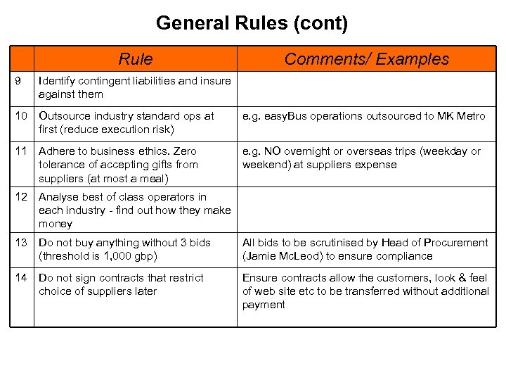 General Rules (cont) Rule Comments/ Examples 9 Identify contingent liabilities and insure against them