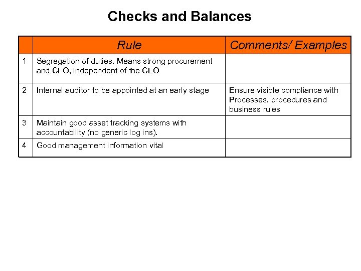 Checks and Balances Rule 1 Segregation of duties. Means strong procurement and CFO, independent
